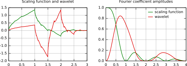 forms of discrete wavelet transform 2005-01-21  quaternion wavelets for image analysis and processing wai lam chan,  the discrete wavelet transform  forms a 4 redundant tight frame [10] the qwt wavelet functions can.