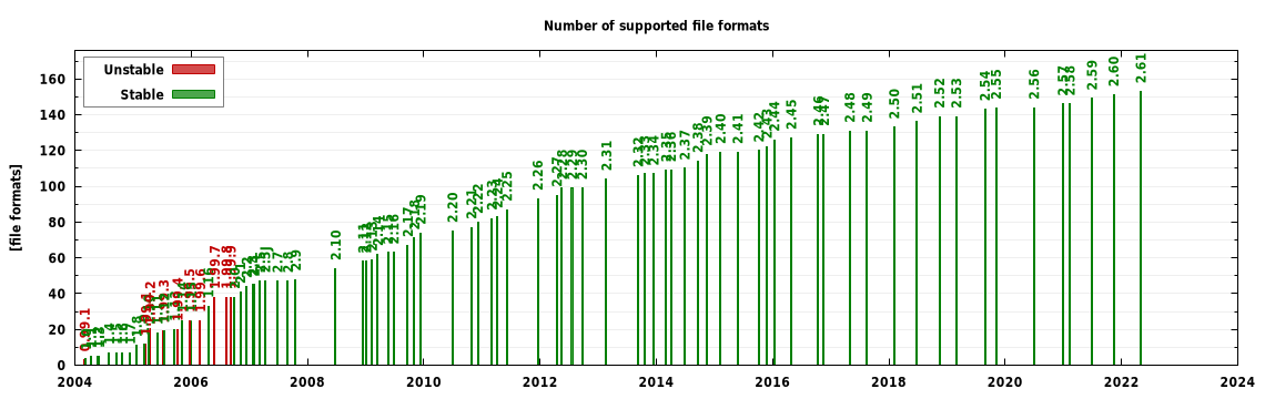 Supported file formats graph