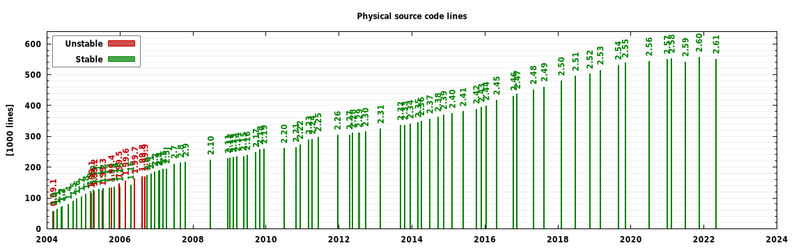 Soure code lines graph