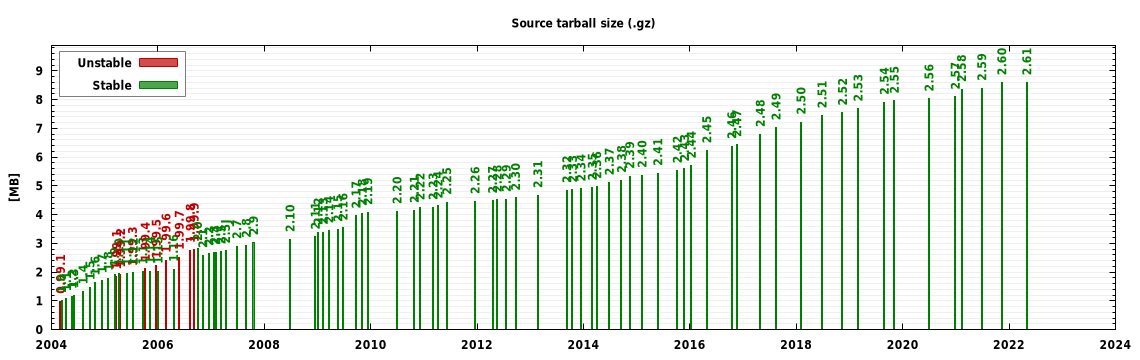 Tarball size graph
